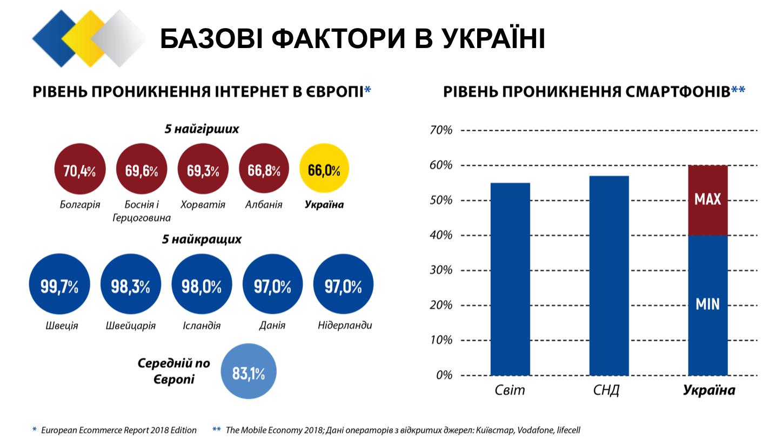 V Ukraїni opryljudnyly trendy rynku e-commerce za 2018 rik
