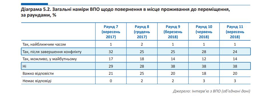 У Мінсоцполітики назвали кількість переселенців з Криму і Донбасу