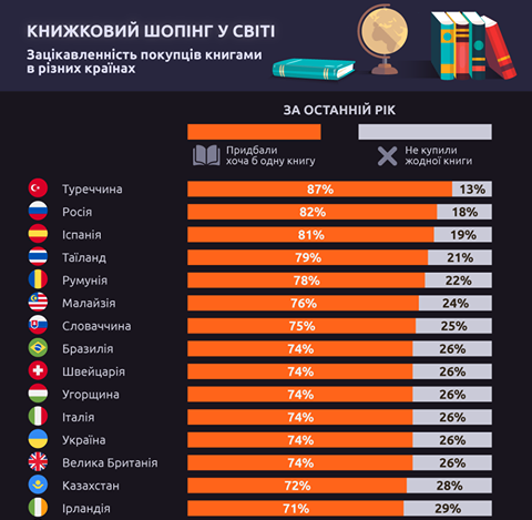 книжки українською