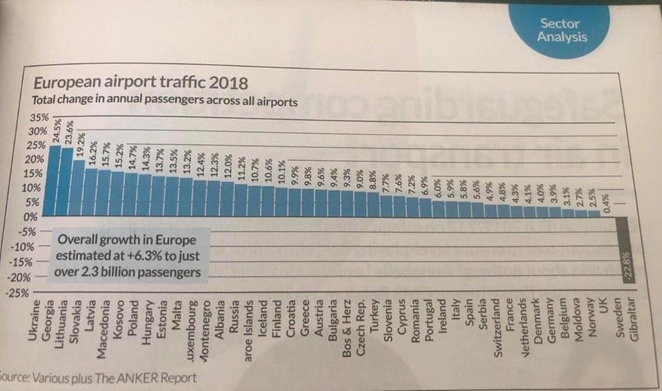 зростання авіаперевезень