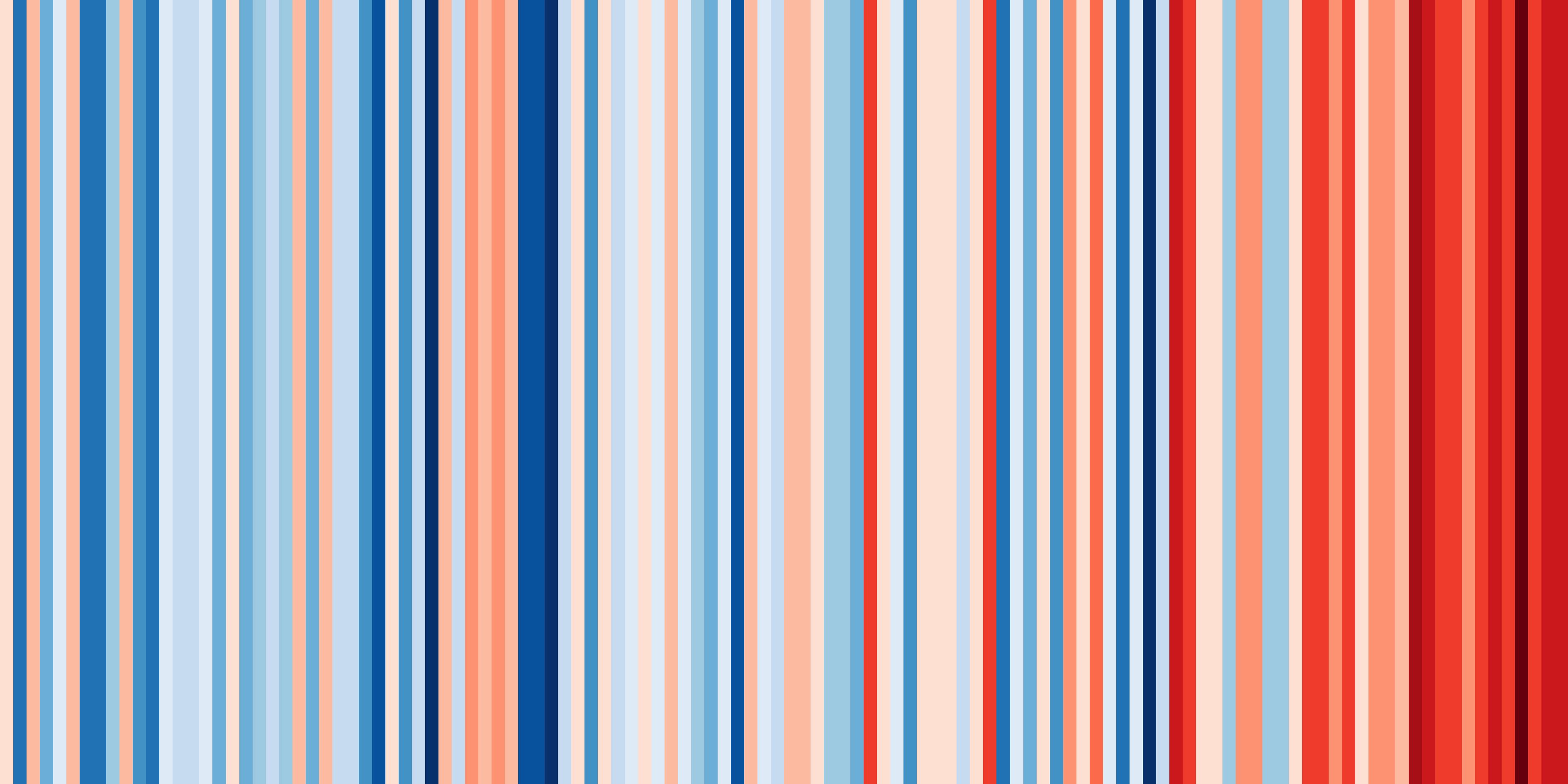 Zminy klimatu