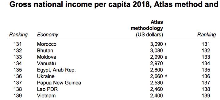 валовий національний дохід