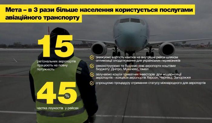 aeroporty