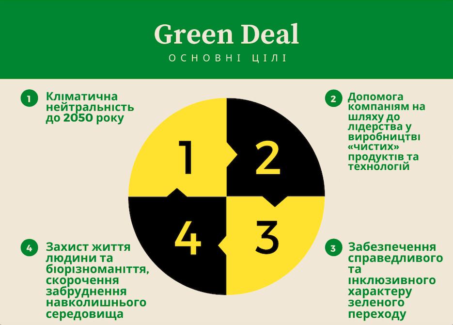 Проєкт Green Deal