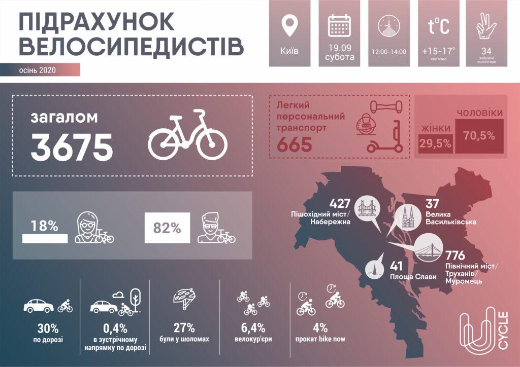 Дослідження кількості велосипедистів у Києві