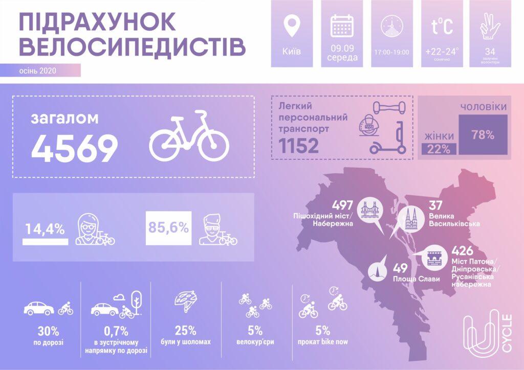 Інфографіка дослідження кількості велосипедистів