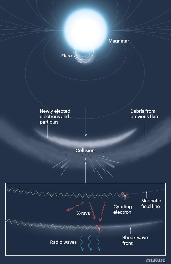 Радіохвилі у космосі