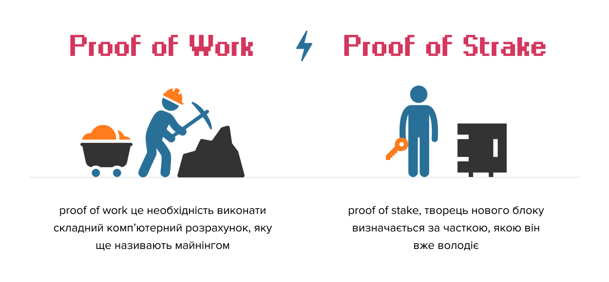 1 / 1 – Proof of Work vs Proof of Strake.png