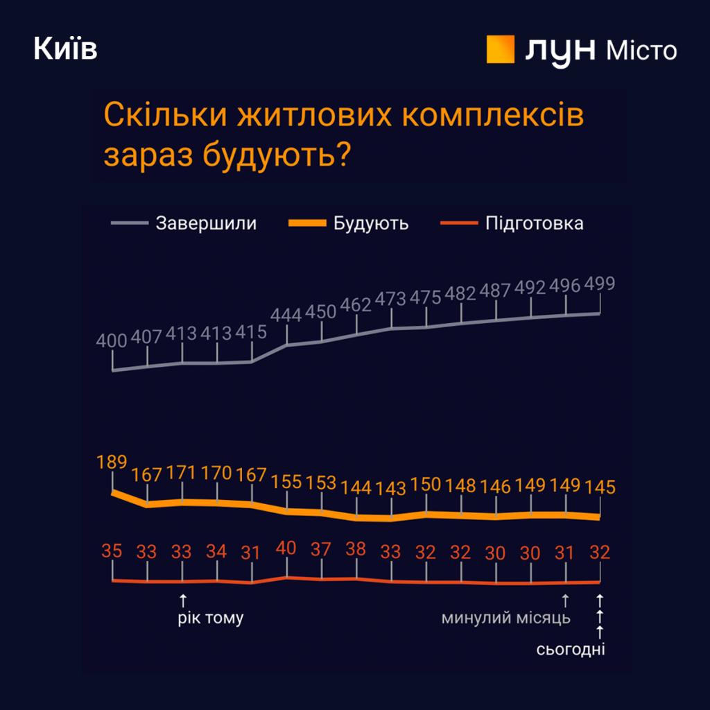 «Пульс ринку новобудов»