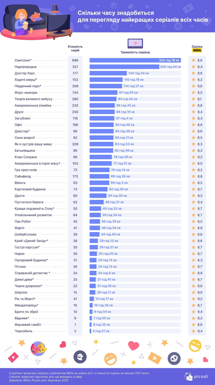 Najpopuljarniši serialy