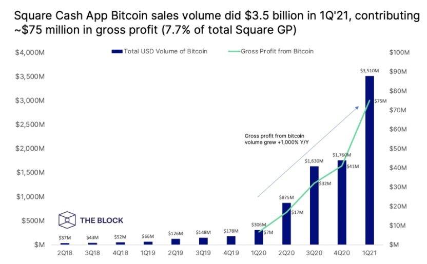 Square збільшила дохід на 222% завдяки біткоїну