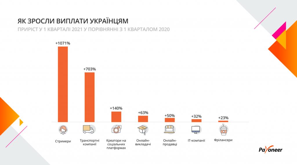 Попит на українські IT-компанії